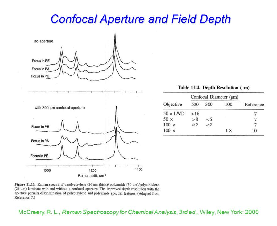 Confocal Aperture and Field Depth
