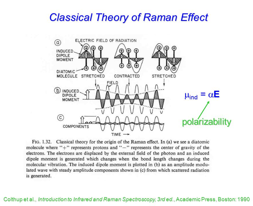Classical Theory of Raman Effect