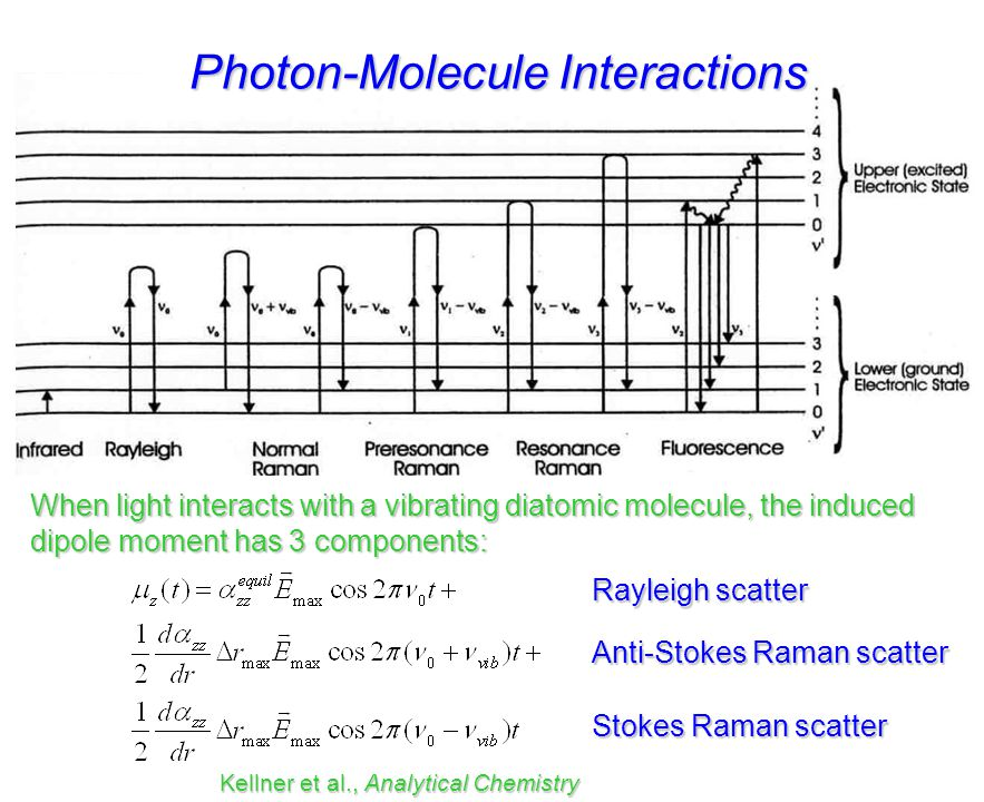 Photon-Molecule Interactions