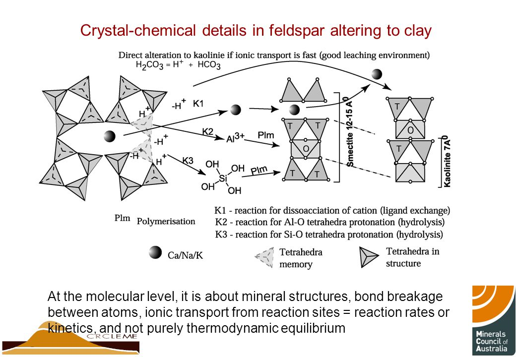 Crystal-chemical details in feldspar altering to clay