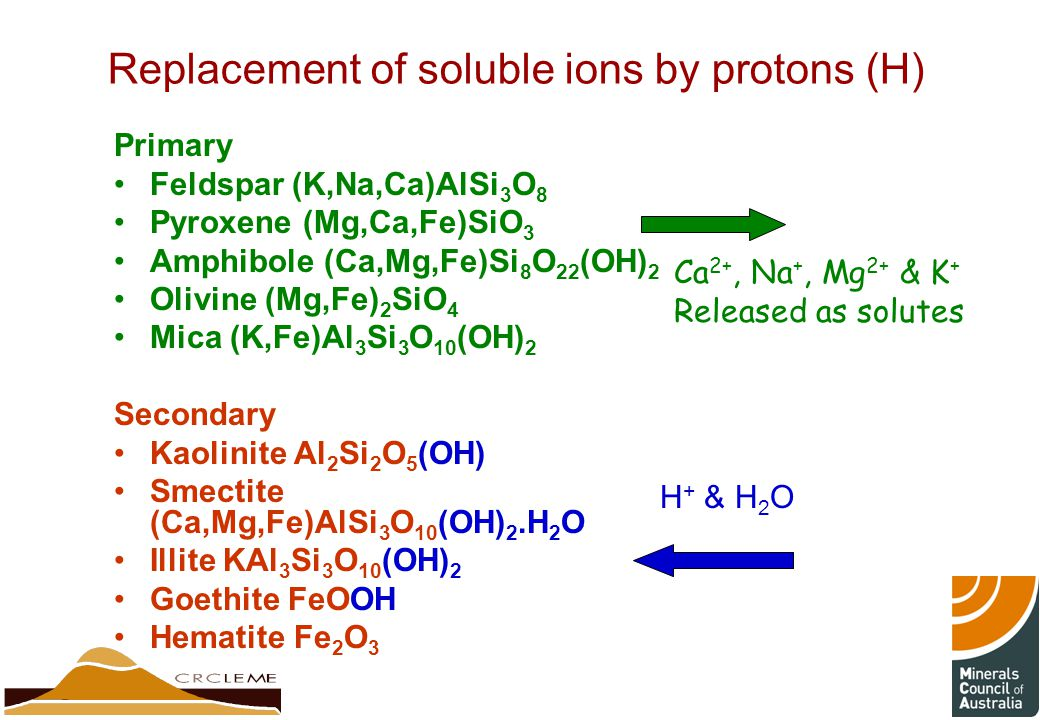Replacement of soluble ions by protons (H)