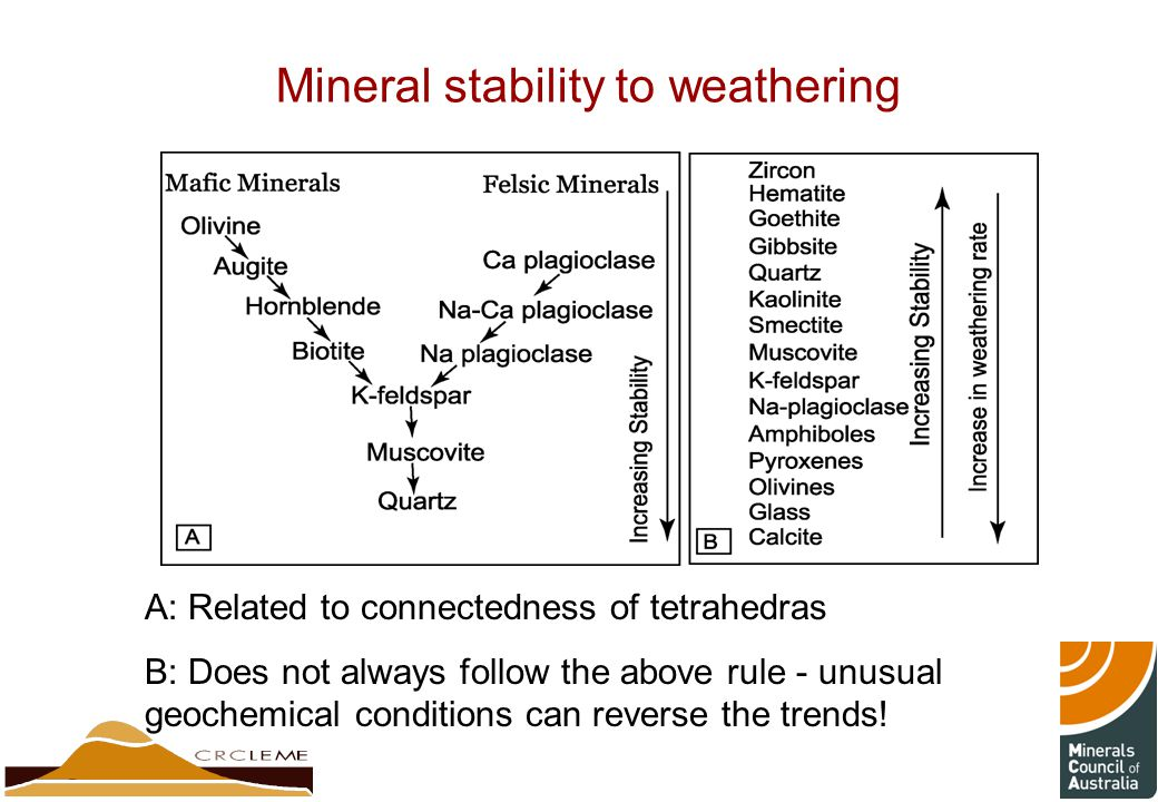 Mineral stability to weathering