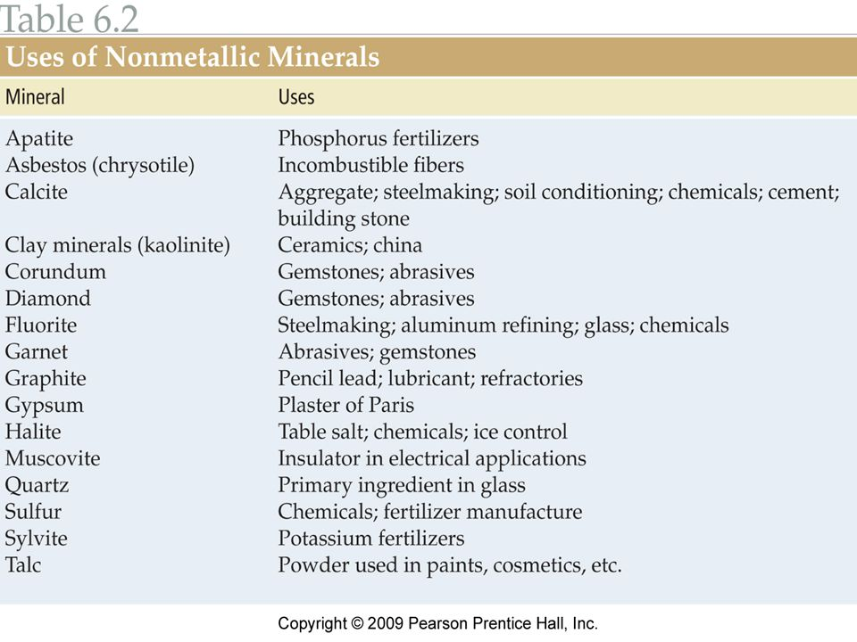 Uses of nonmetallic minerals