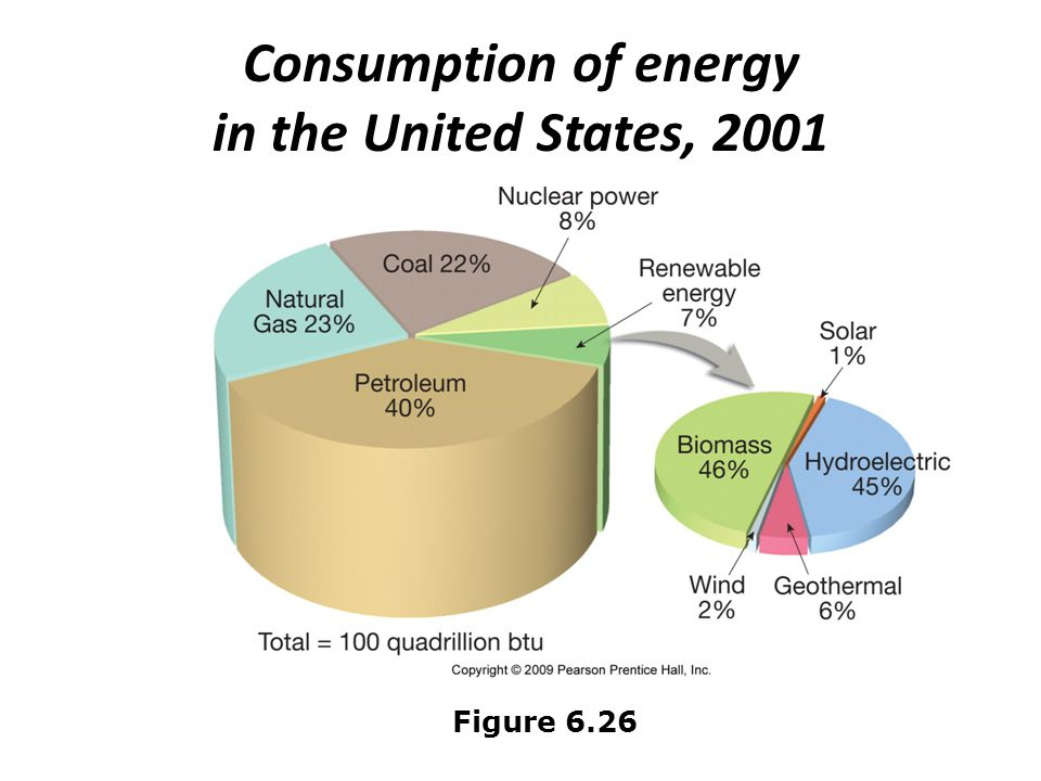 Consumption of energy in the United States, 2001