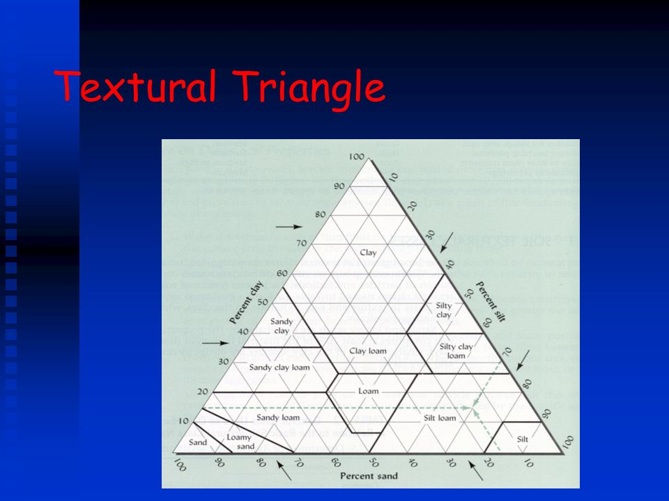 Textural Triangle