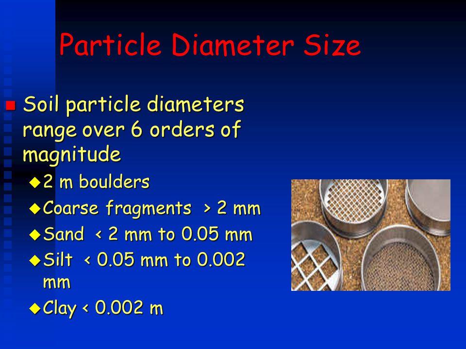 Particle Diameter Size