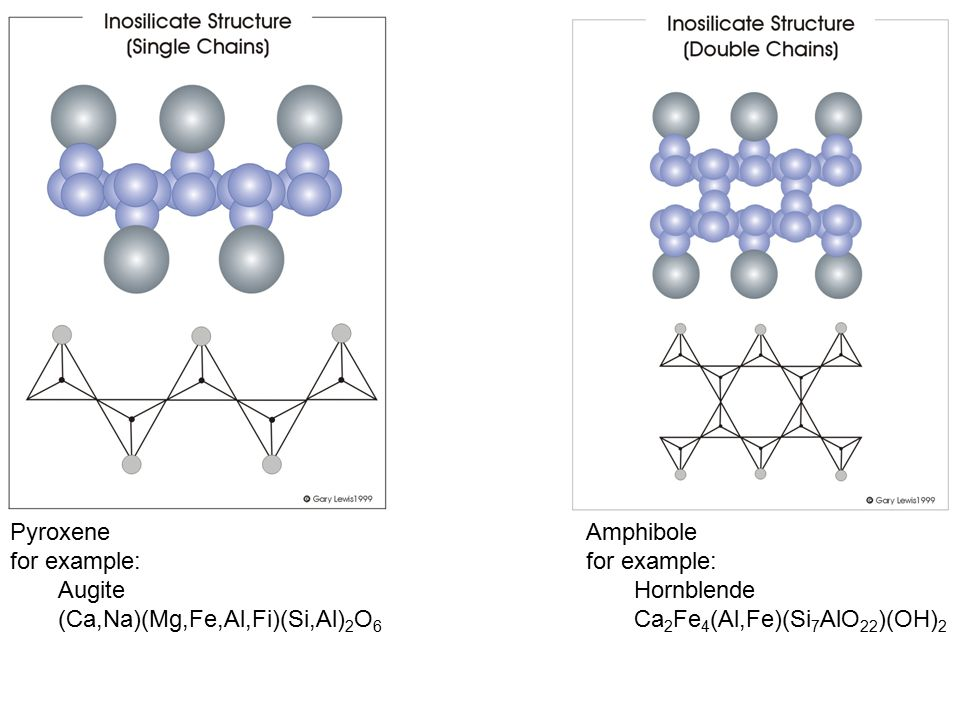 Pyroxene for example: Augite. (Ca,Na)(Mg,Fe,Al,Fi)(Si,Al)2O6. Amphibole. for example: Hornblende.