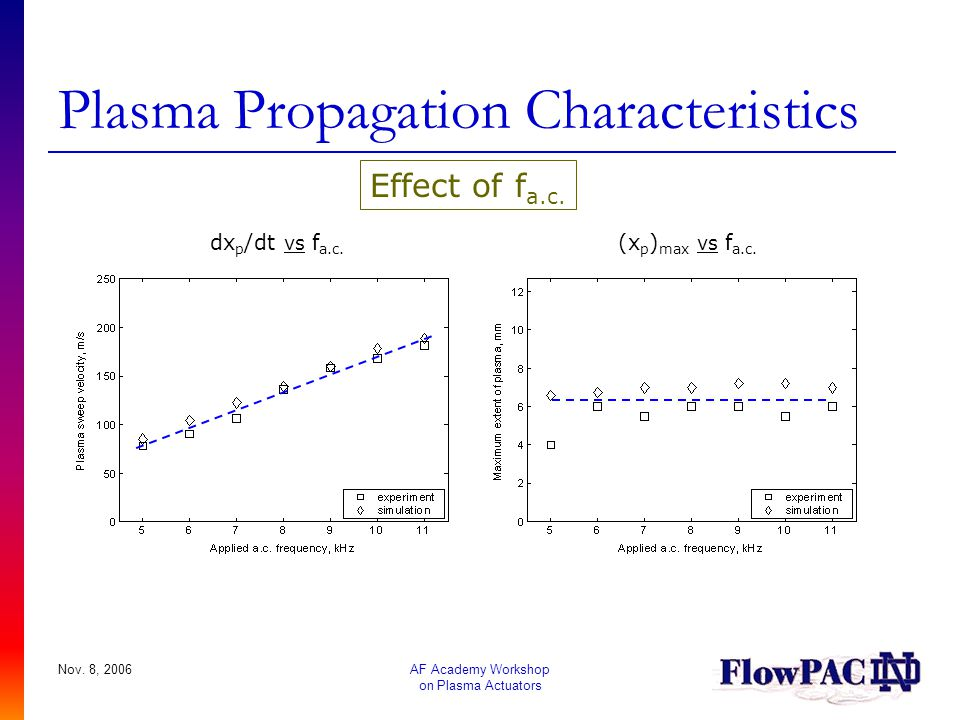 Plasma Propagation Characteristics