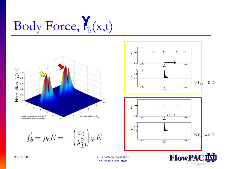 Body Force, fb(x,t) Y Normalized fb(x,t) t/Ta.c.=0.2 t/Ta.c.=0.7