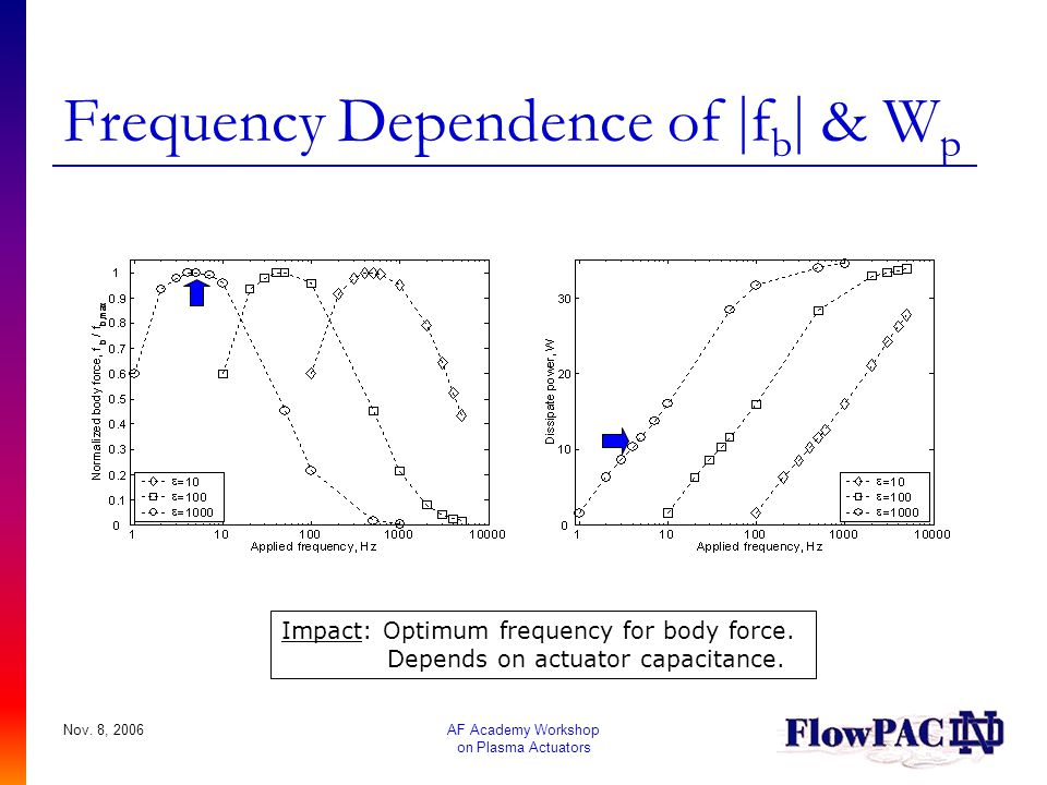 Frequency Dependence of fb & Wp