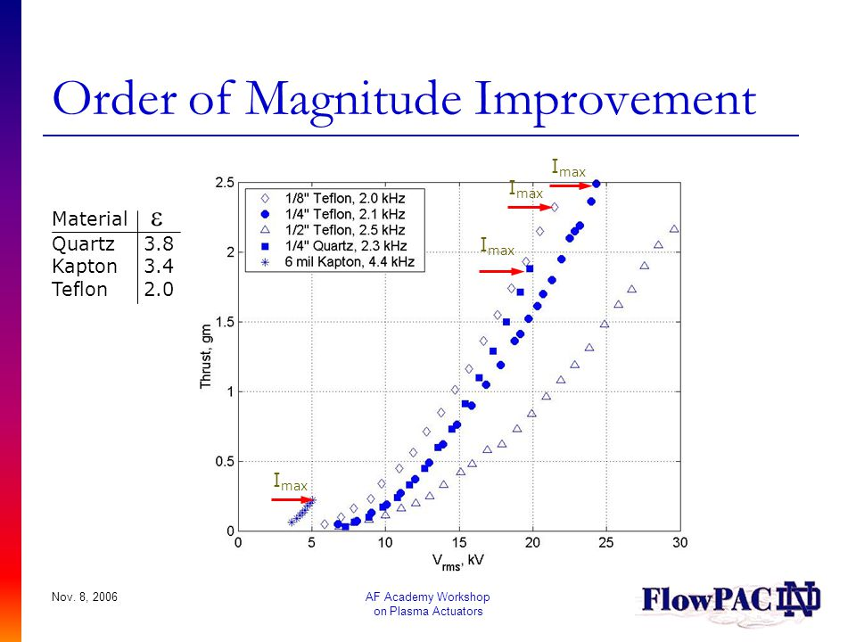 Order of Magnitude Improvement