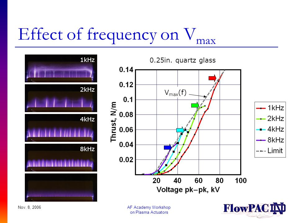 Effect of frequency on Vmax