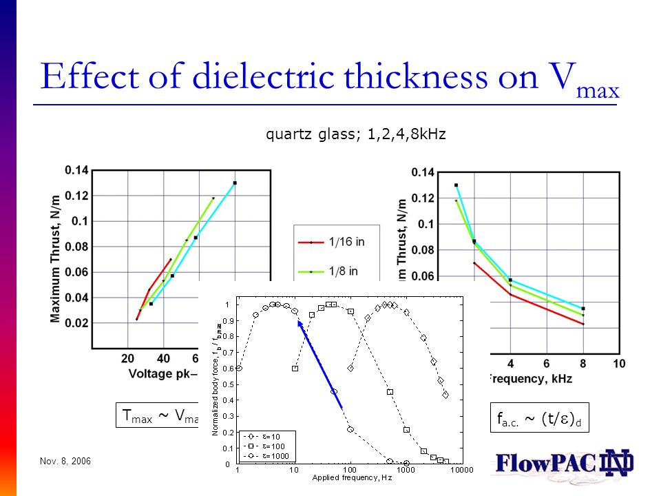 Effect of dielectric thickness on Vmax
