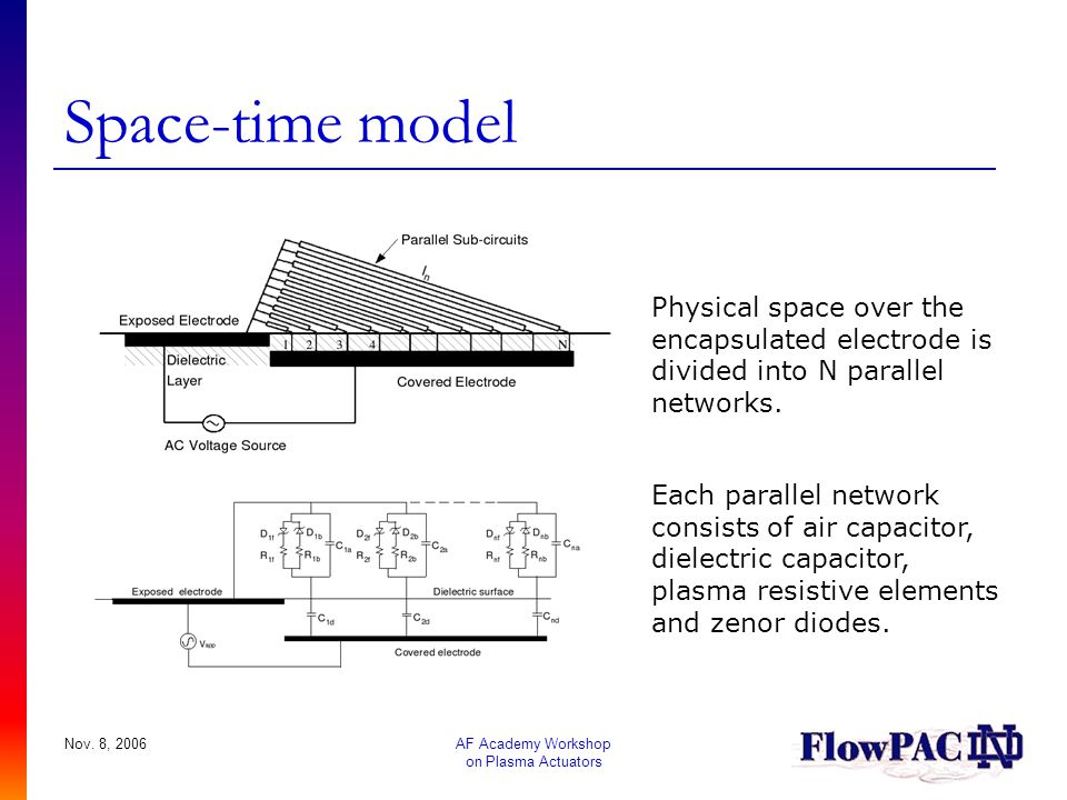 Space-time model Physical space over the encapsulated electrode is divided into N parallel networks.