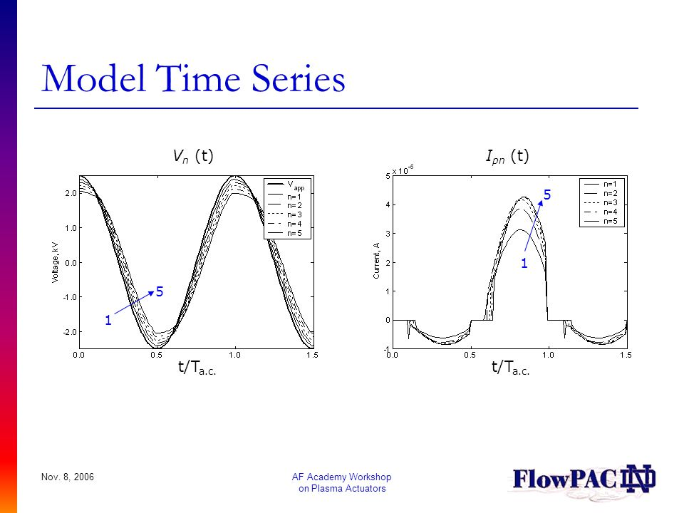 Model Time Series Vn (t) Ipn (t) t/Ta.c. t/Ta.c. 5 1 5 1 Nov. 8, 2006