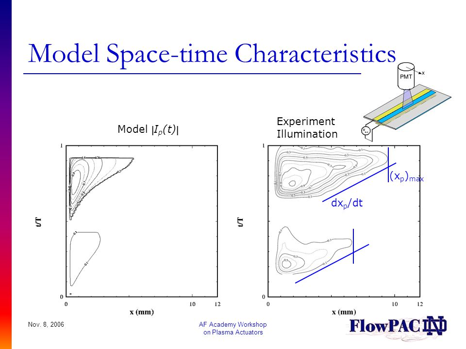 Model Space-time Characteristics