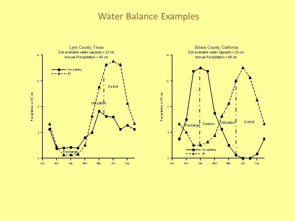 Water Balance Examples