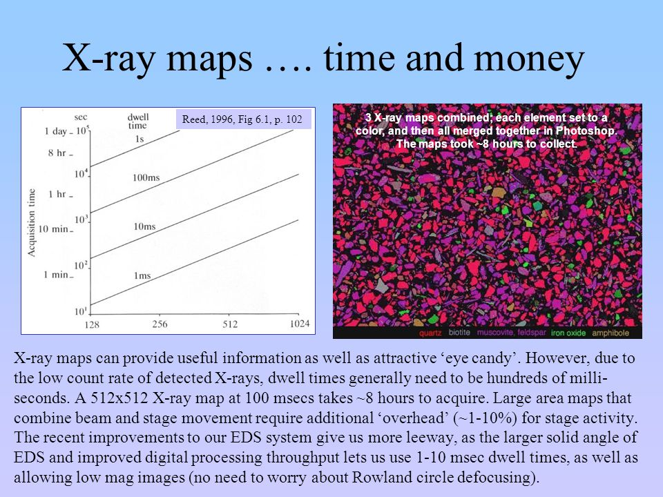X-ray maps …. time and money