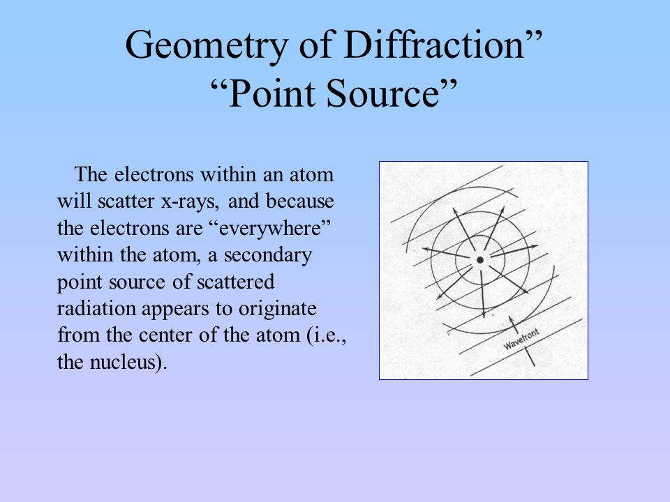 Geometry of Diffraction Point Source