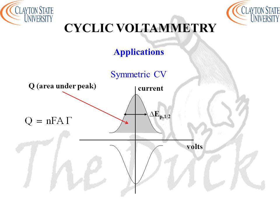 CYCLIC VOLTAMMETRY Applications Symmetric CV Q (area under peak)
