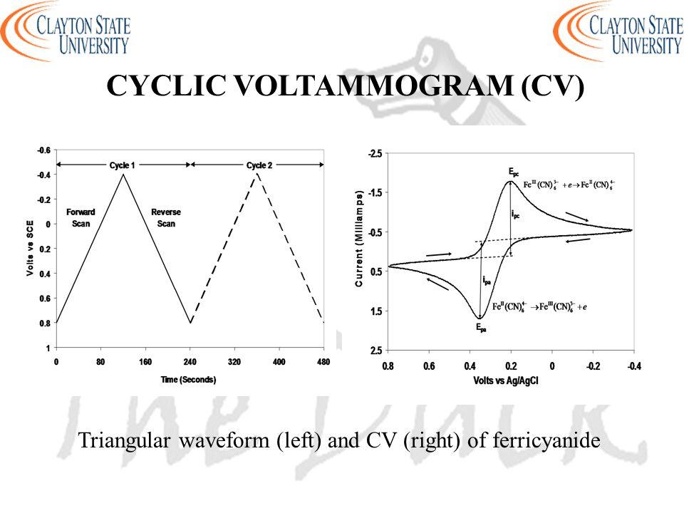CYCLIC VOLTAMMOGRAM (CV)