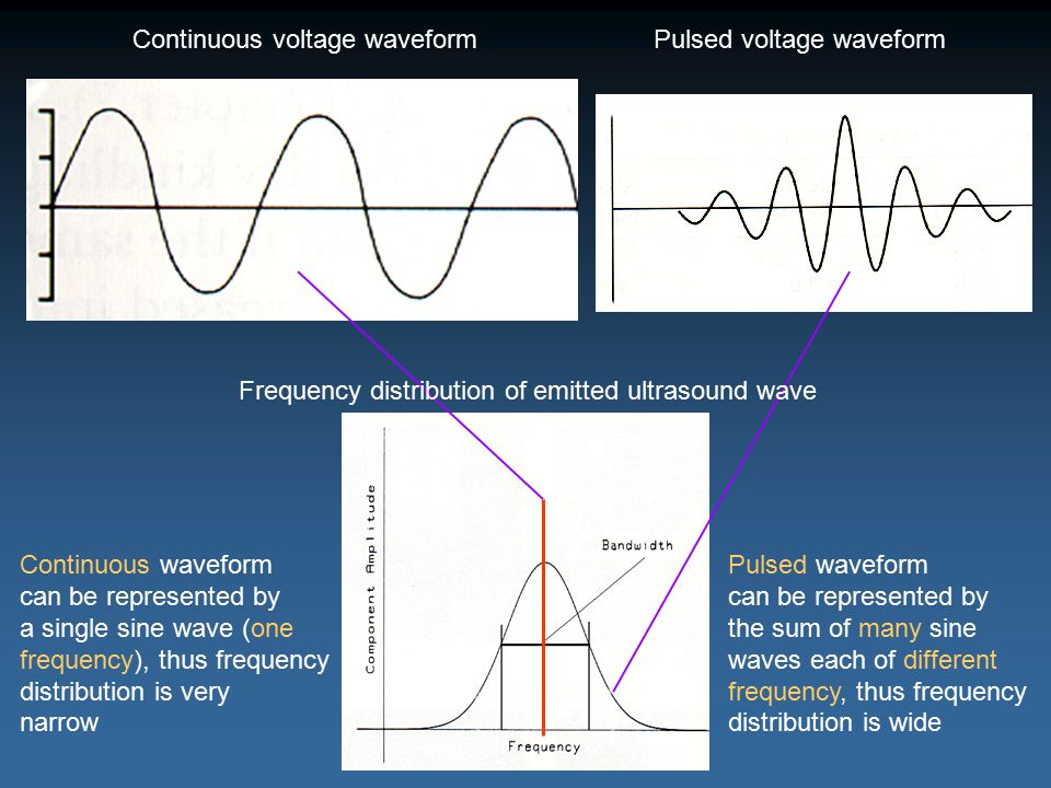 Continuous voltage waveform Pulsed voltage waveform