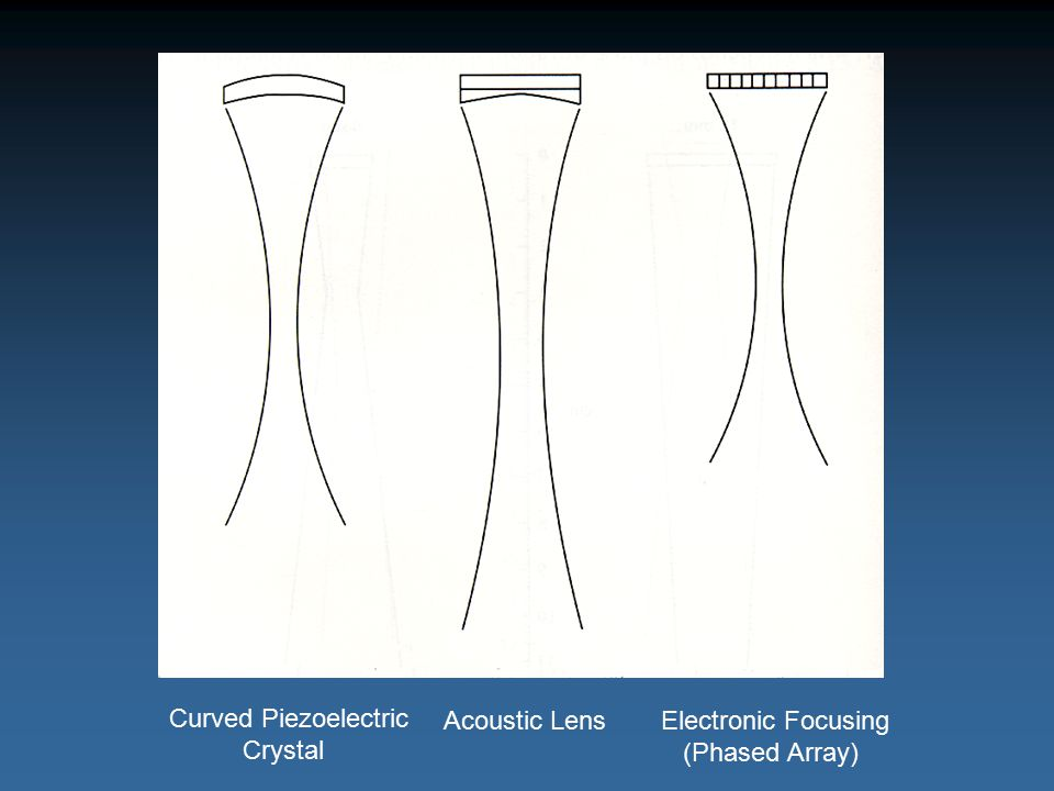 Curved Piezoelectric Crystal Acoustic Lens Electronic Focusing (Phased Array)