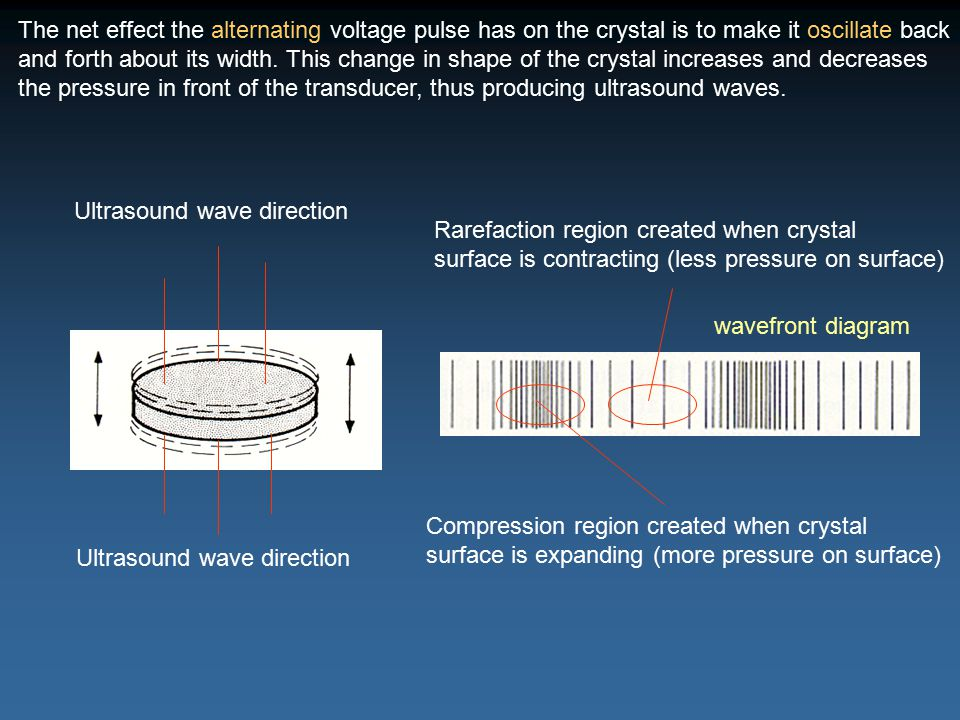 The net effect the alternating voltage pulse has on the crystal is to make it oscillate back