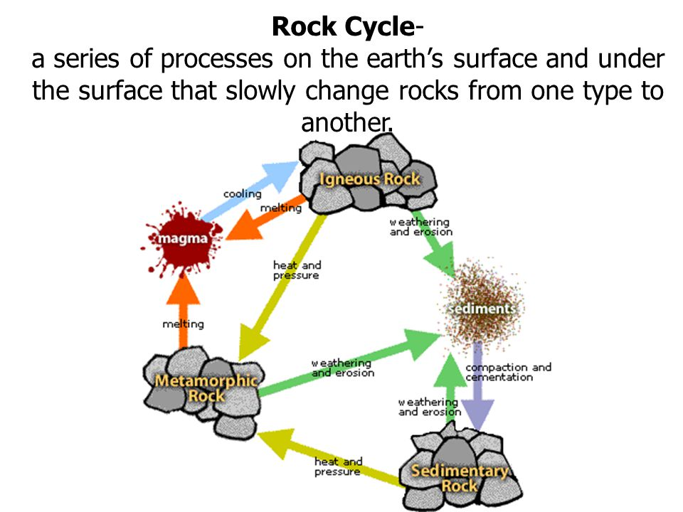 Rock Cycle- a series of processes on the earth's surface and under the surface that slowly change rocks from one type to another.
