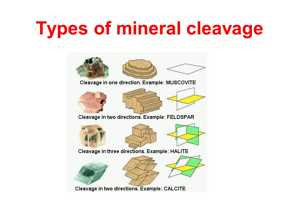Types of mineral cleavage