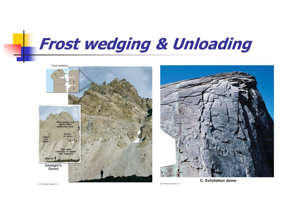 Frost wedging & Unloading