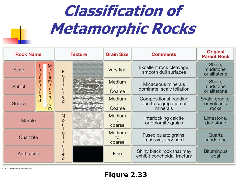Classification of Metamorphic Rocks