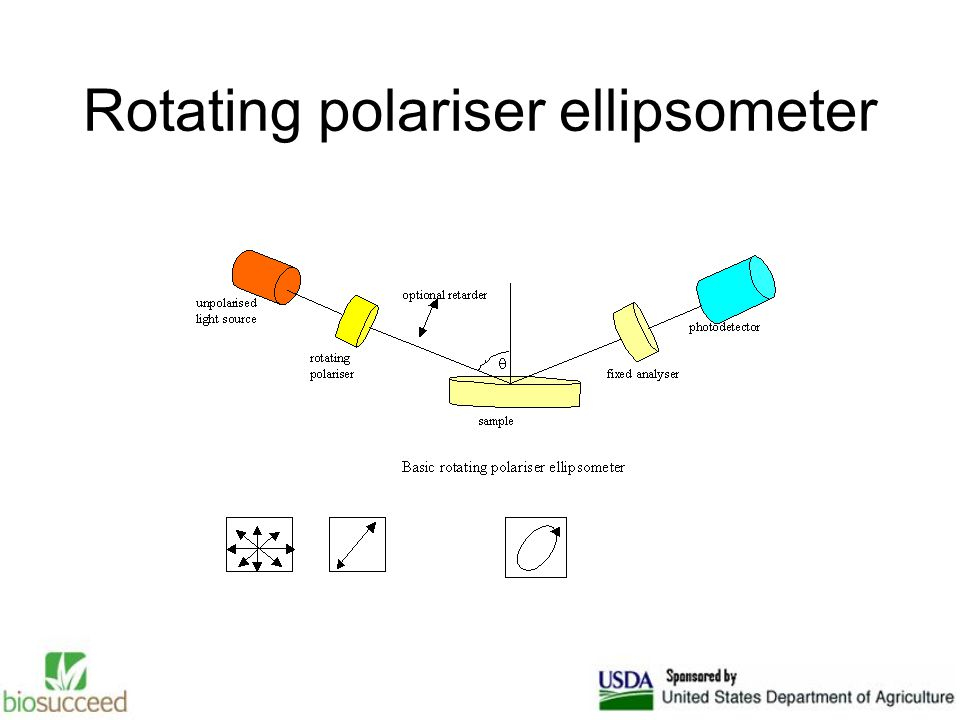 Rotating polariser ellipsometer