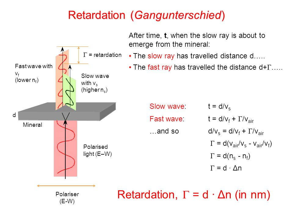 Retardation (Gangunterschied)