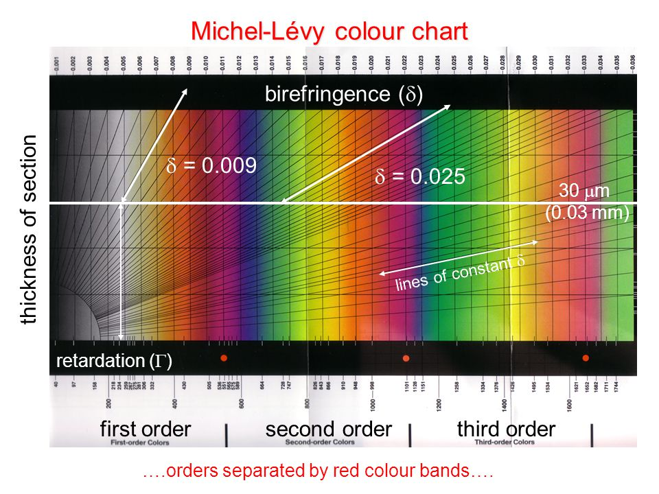 Michel-Lévy colour chart