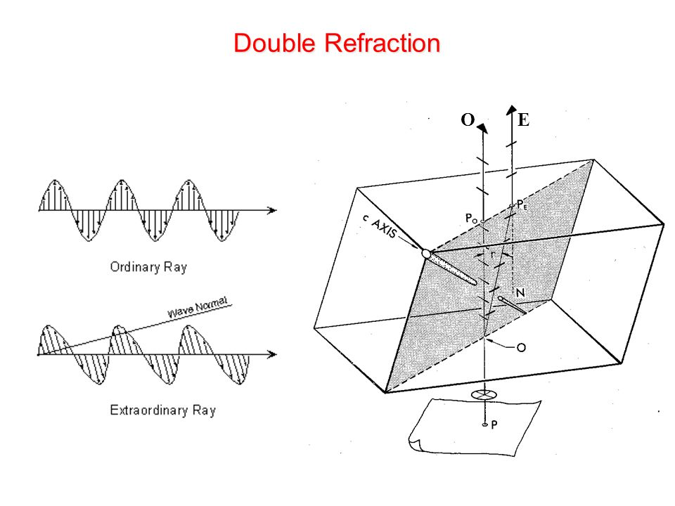 Double Refraction O E.
