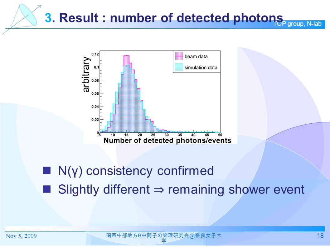 3. Result : number of detected photons