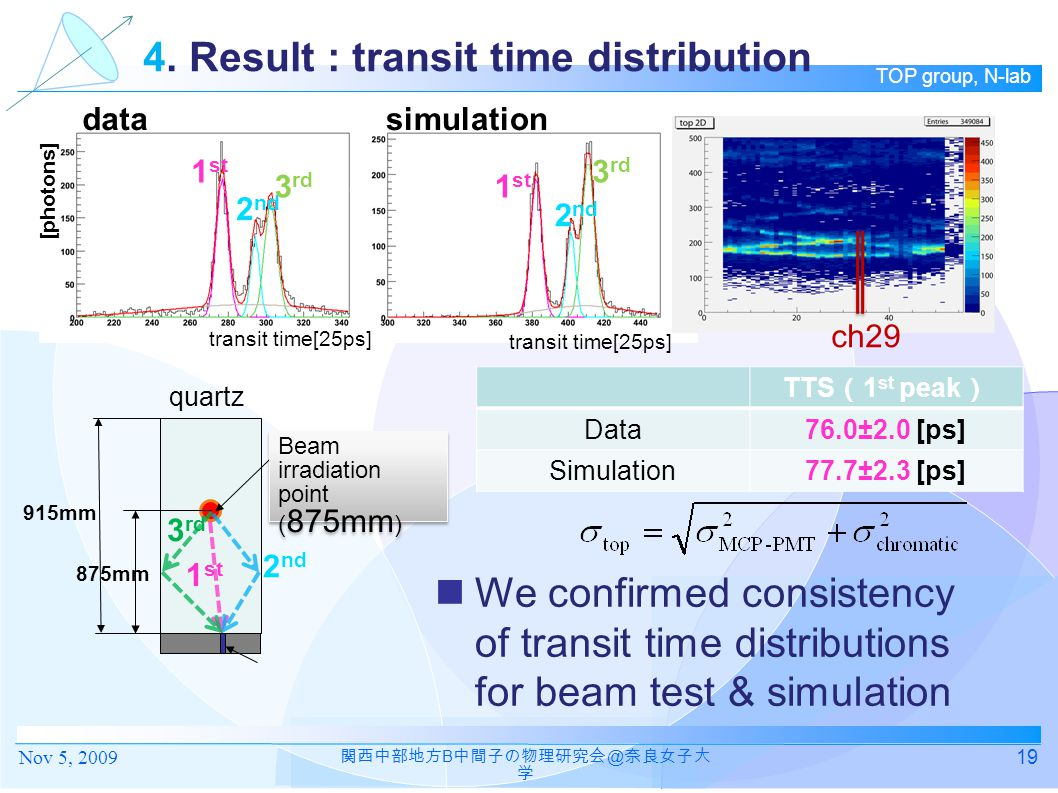 4. Result : transit time distribution