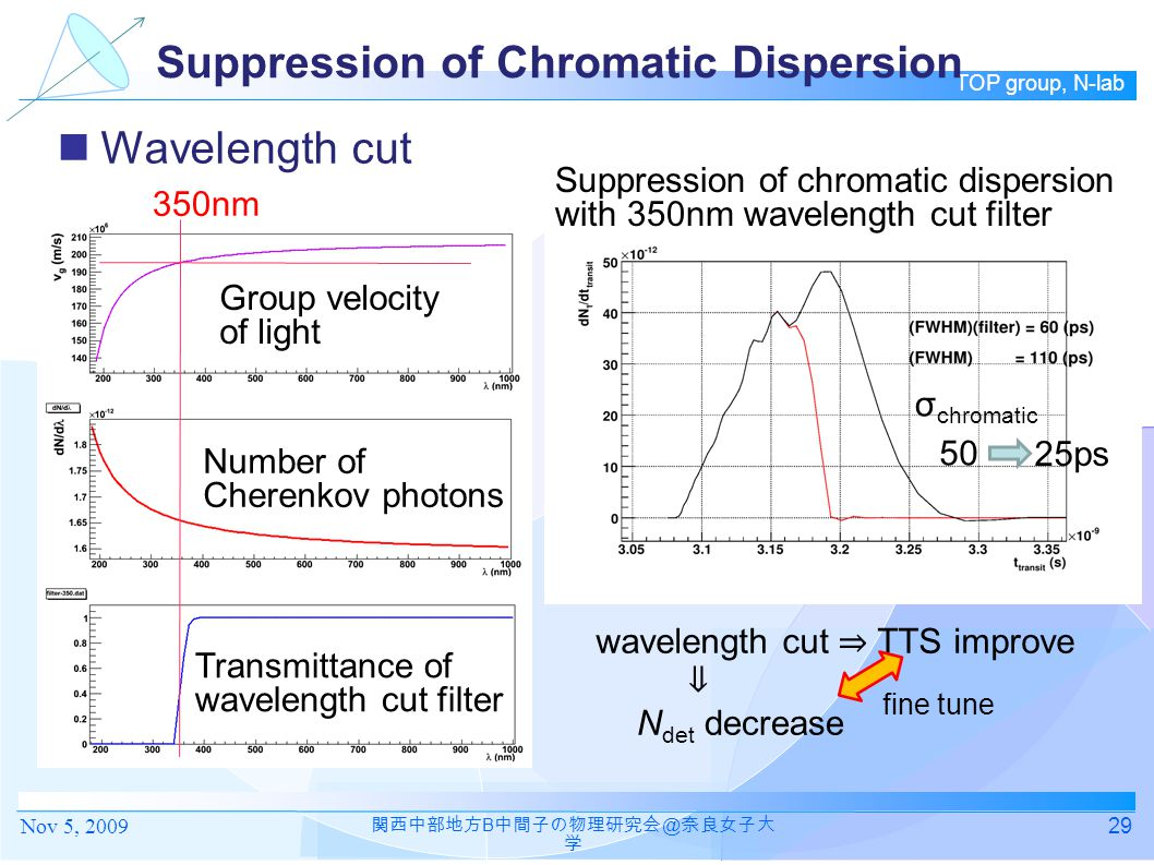 Suppression of Chromatic Dispersion