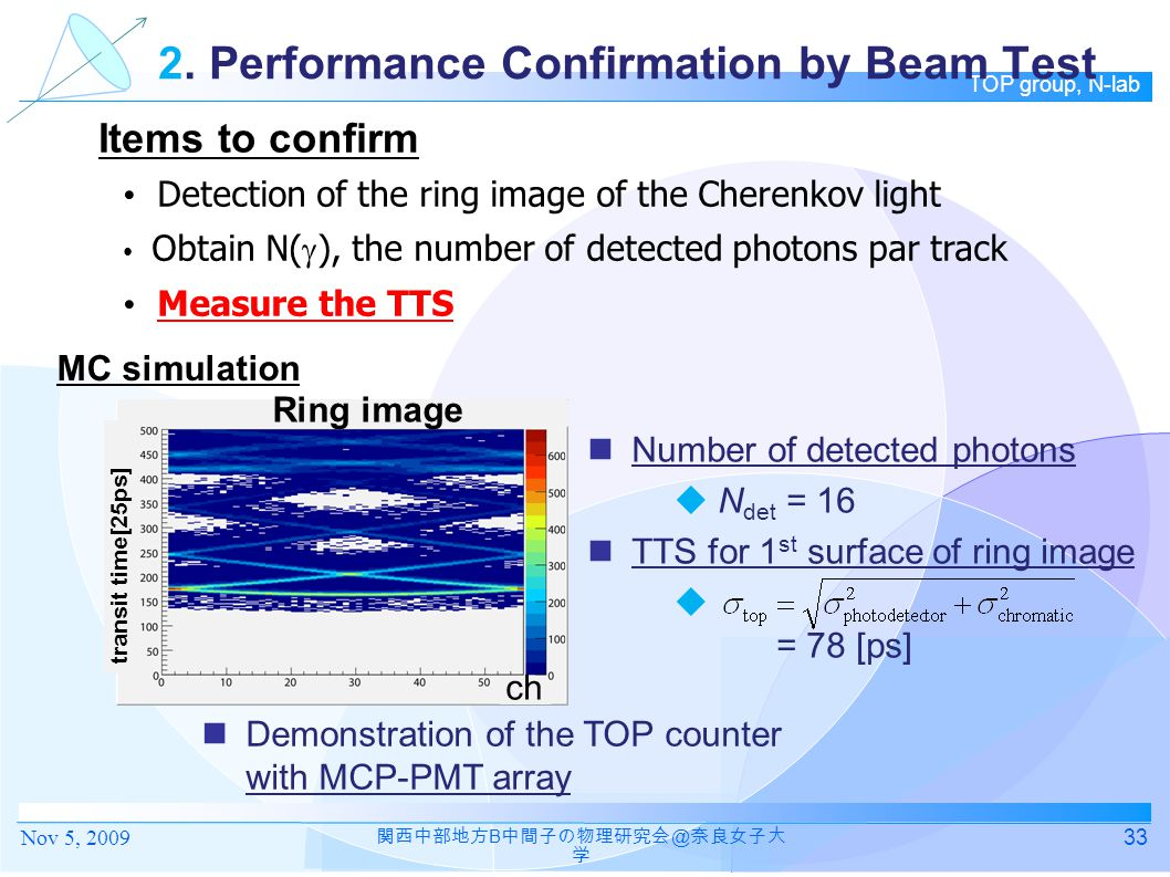 2. Performance Confirmation by Beam Test