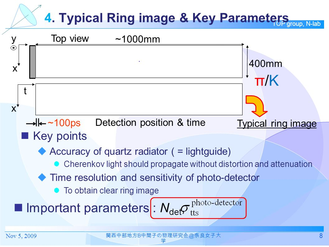 4. Typical Ring image & Key Parameters