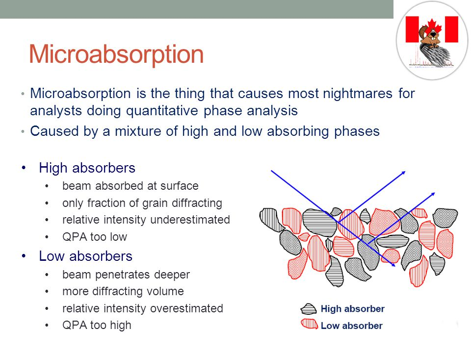 Microabsorption Microabsorption is the thing that causes most nightmares for analysts doing quantitative phase analysis.