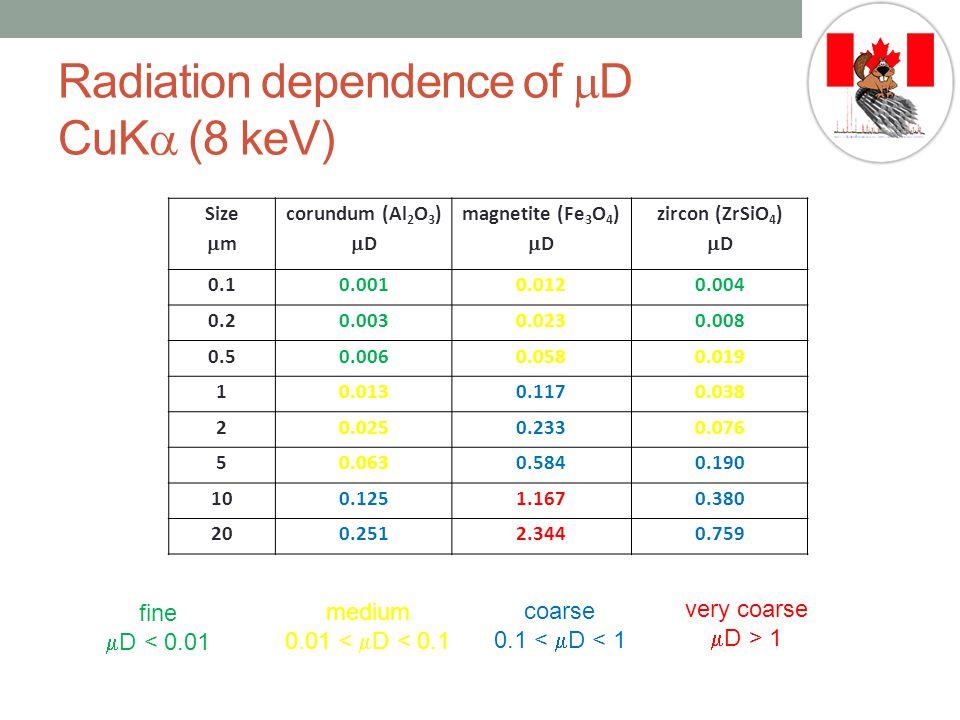 Radiation dependence of mD CuKa (8 keV)