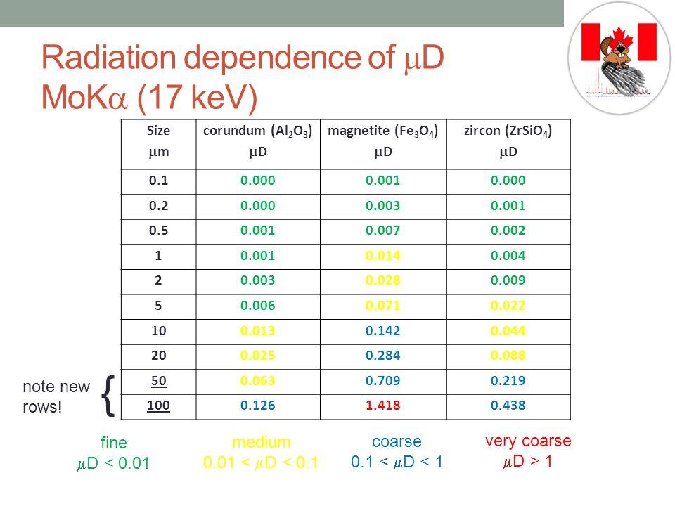 Radiation dependence of mD MoKa (17 keV)