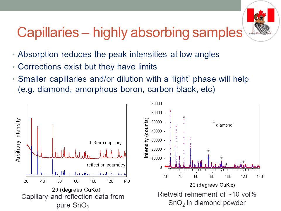 Capillaries – highly absorbing samples