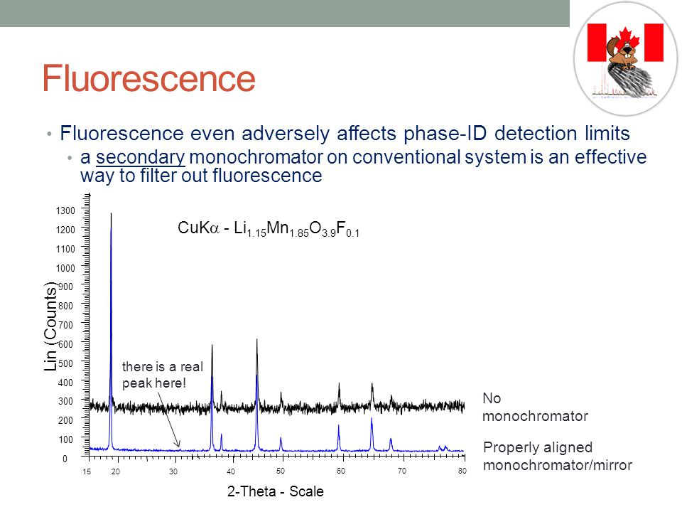 Fluorescence Fluorescence even adversely affects phase-ID detection limits.
