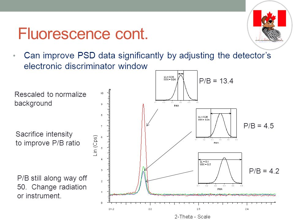 Fluorescence cont. Can improve PSD data significantly by adjusting the detector's electronic discriminator window.