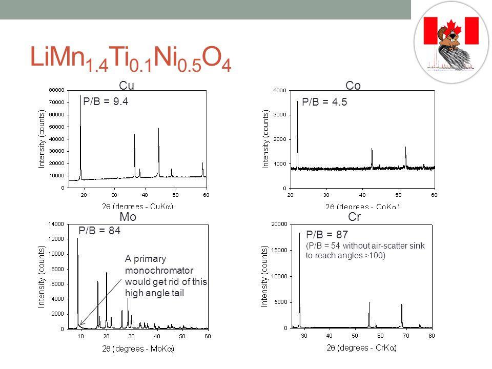 LiMn1.4Ti0.1Ni0.5O4 Cu Co Mo Cr P/B = 9.4 P/B = 4.5 P/B = 84 P/B = 87