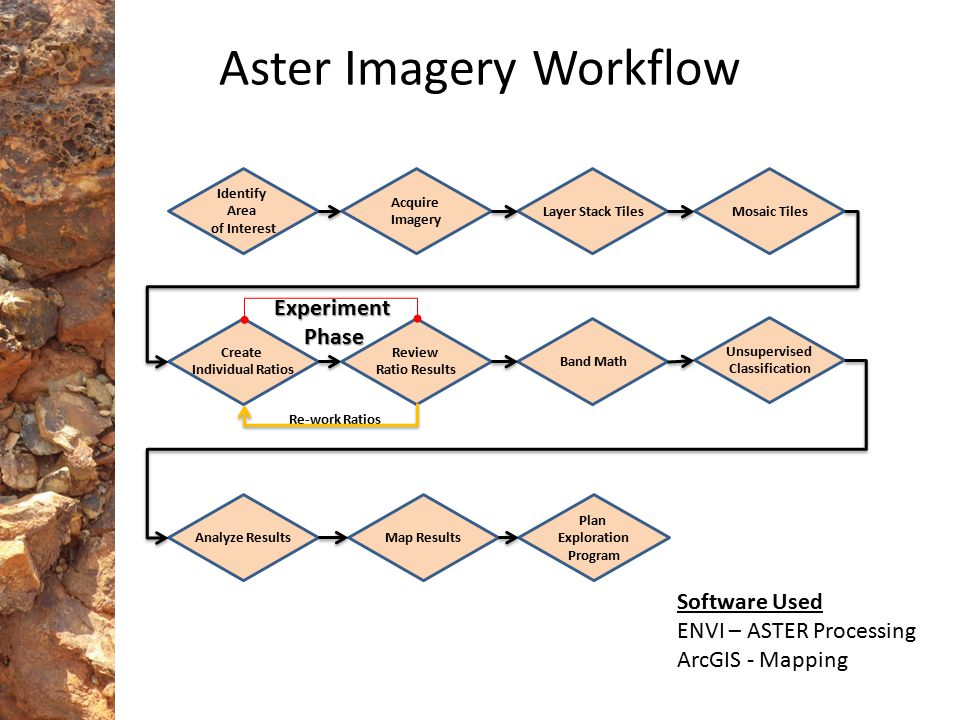 Aster Imagery Workflow