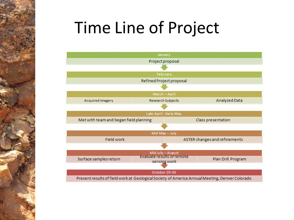 Time Line of Project Project proposal Refined Project proposal